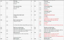 Bài tập hệ thống tài khoản kế toán