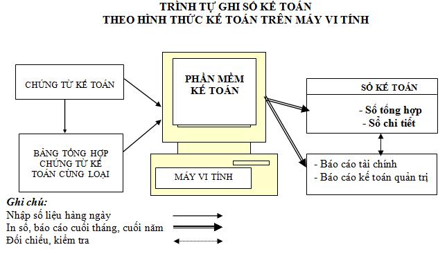 hinh-thuc-ke-toan-tren-may-vi-tinh-la-gi-uu-va-nhuoc-diem-hinh-thuc-ke-toan-tren-may-vi-tinh
