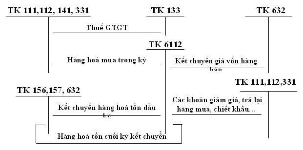 hach-toan-tai-khoan-133